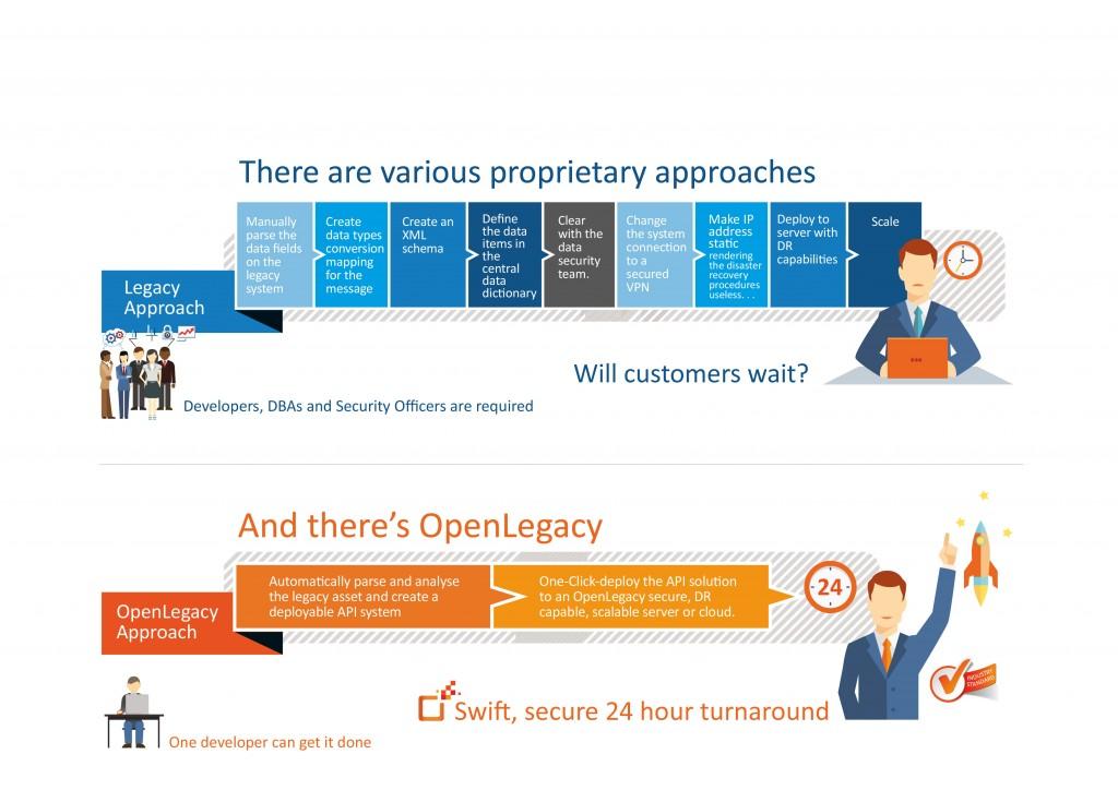 legacy approach vs OpenLegacy approach