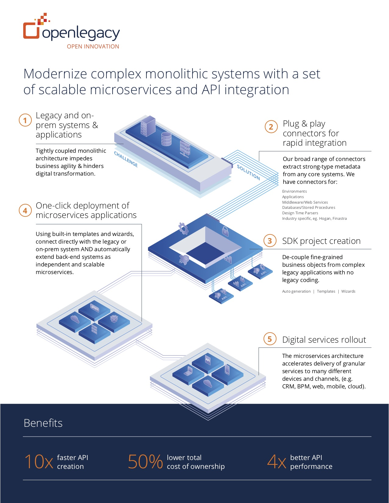Modernize Complex monolithic systems with a set of scalabe microservices and API Integration