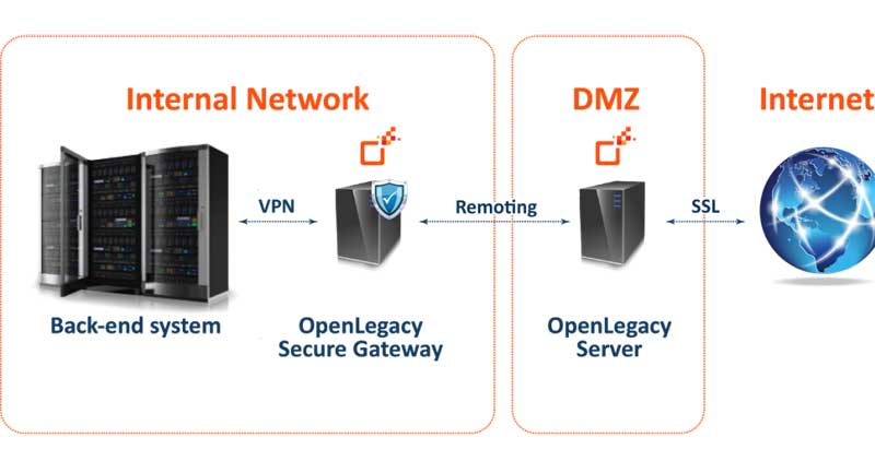 Secured Web Gateway Option