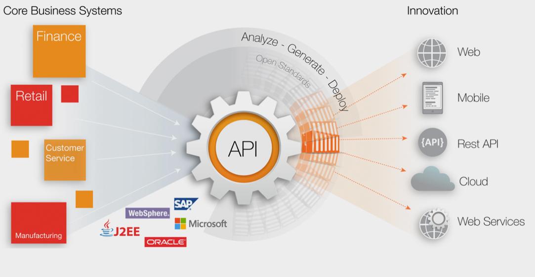 API integration and API management - api banner