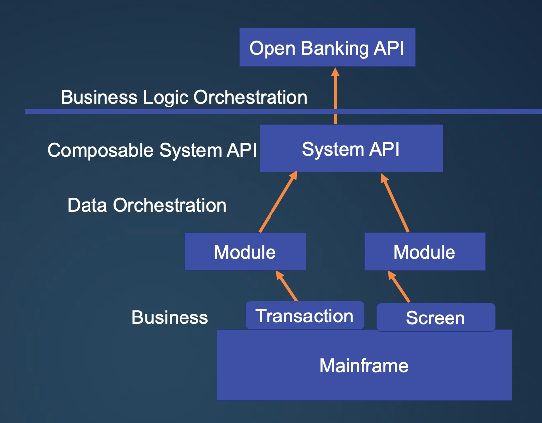 The Future of Open Banking –and the Need for a Composable API Strategy