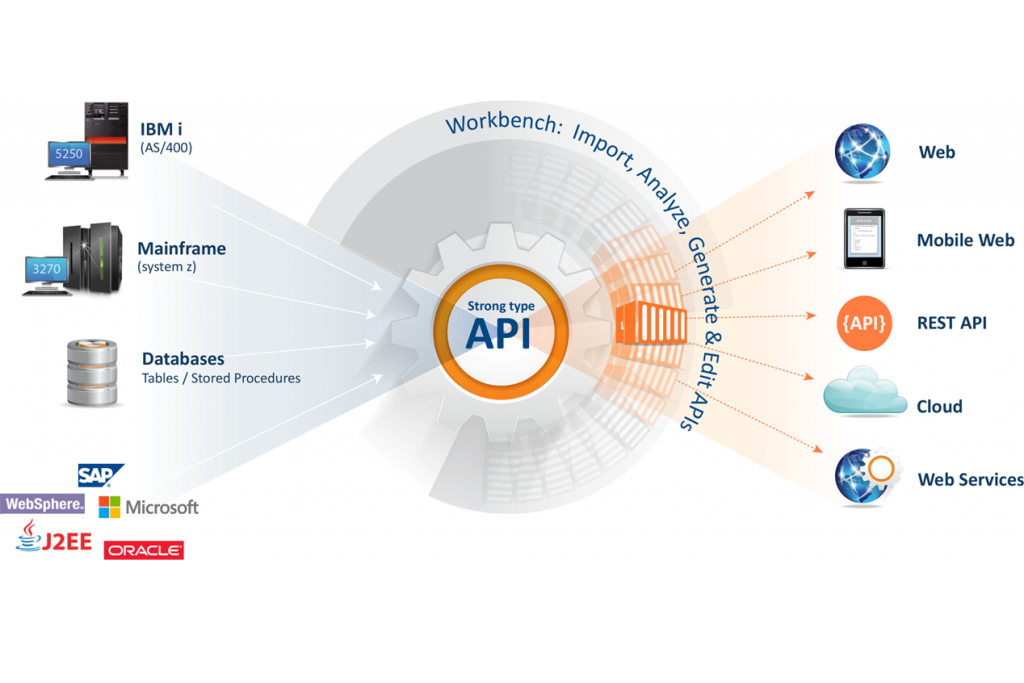 APIs Connect Businesses to their Market, Wherever it May Be